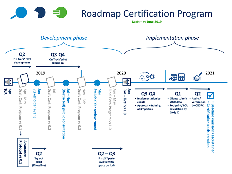 CNG Roadmap